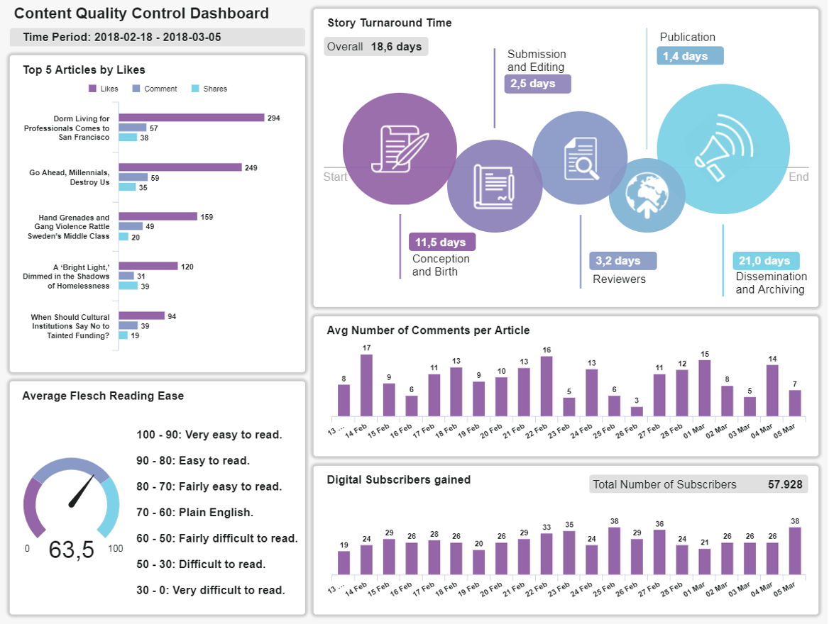 Digital Media Dashboards - Example #3: Content Quality Control Dashboard