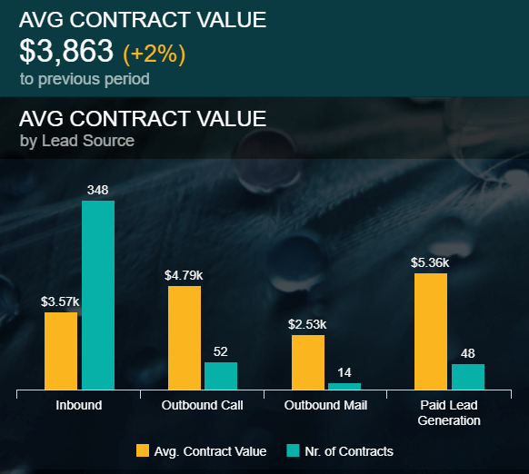 data visualilzation showing the average contract value by different lead sources
