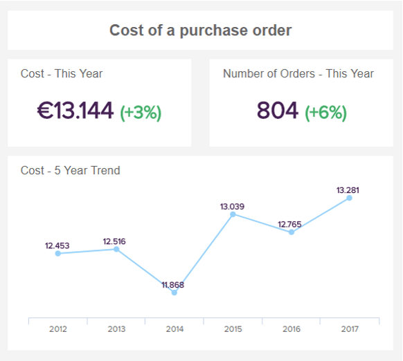 line chart showing the development of the cost of a purchase order