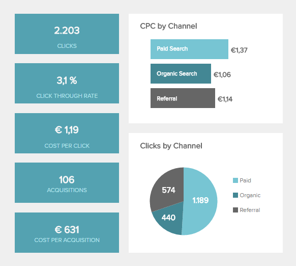 chart displaying different important marketing kpis: clicks, CTR, CPC and CPA
