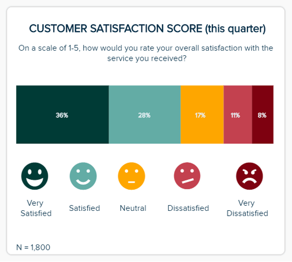 visualizing the customer satisfaction score (csat) with a 5-point-likert-scale measurement