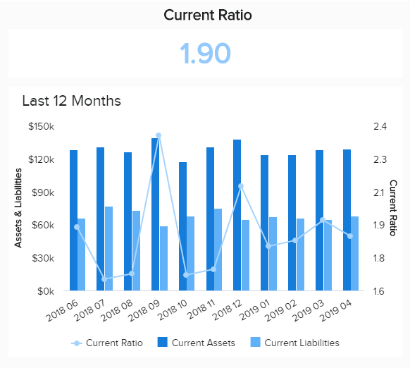 chart showing an important financial KPI on a monthly basis: the current ratio