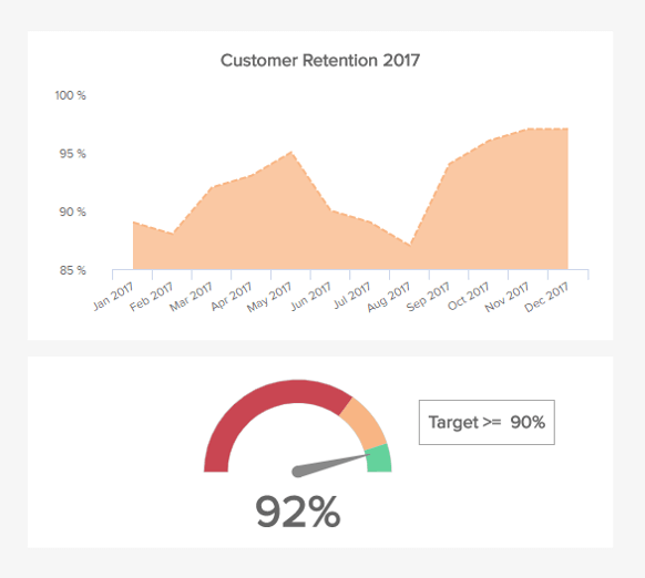 area chart showing the developement of the customer retention over time