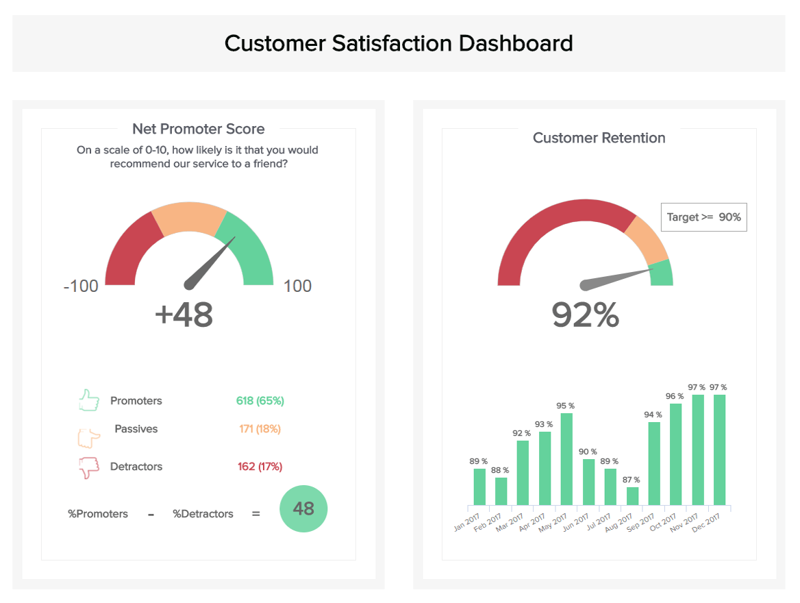 Customer Service Dashboards - Example #2: Customer Satisfaction Dashboard
