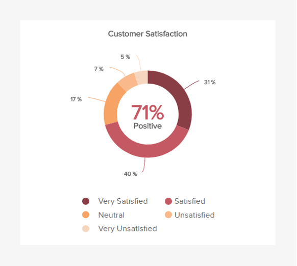 donut chart displaying an important customer service KPI: the customer satisfaction