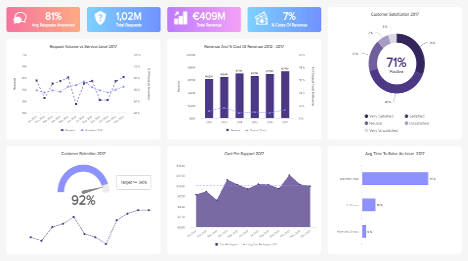 management dashboards examples & templates to improve