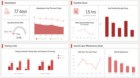 Explore Great Human Resources Dashboard Examples Amp Templates