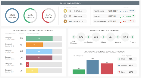Procurement Dashboards Examples Amp Templates For Better
