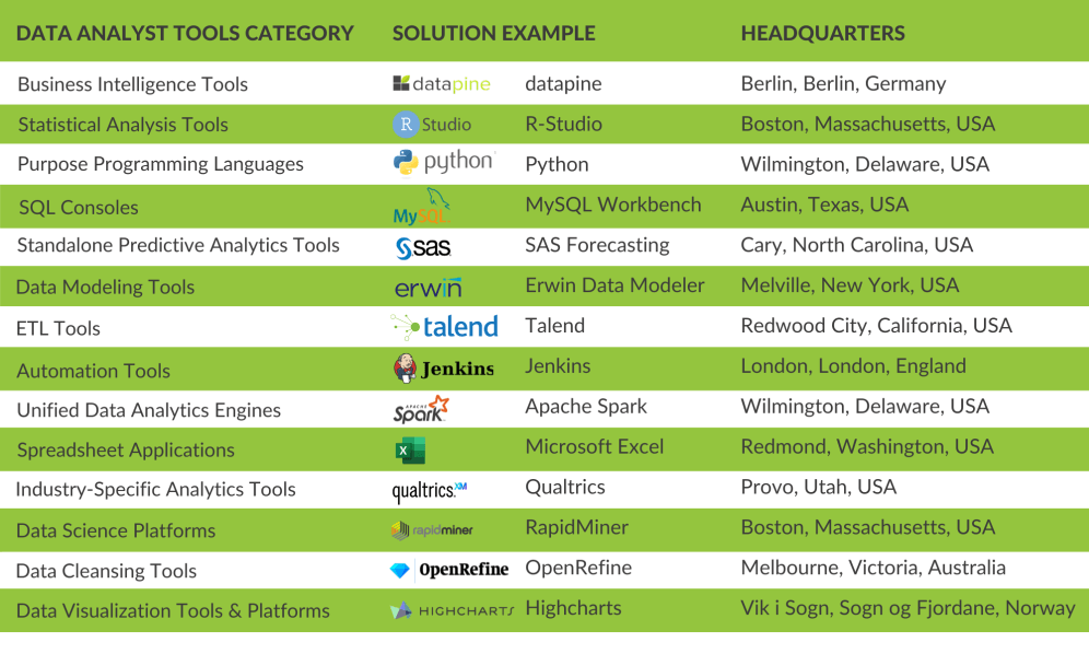 overview of 12 essential data analyst tools and software