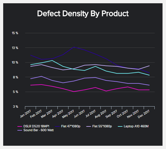 chart illustrating the defect density for different products over time