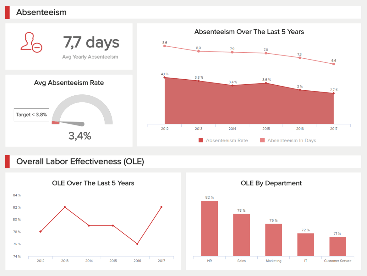 hr dashboard - the best examples & templates to reach your goals