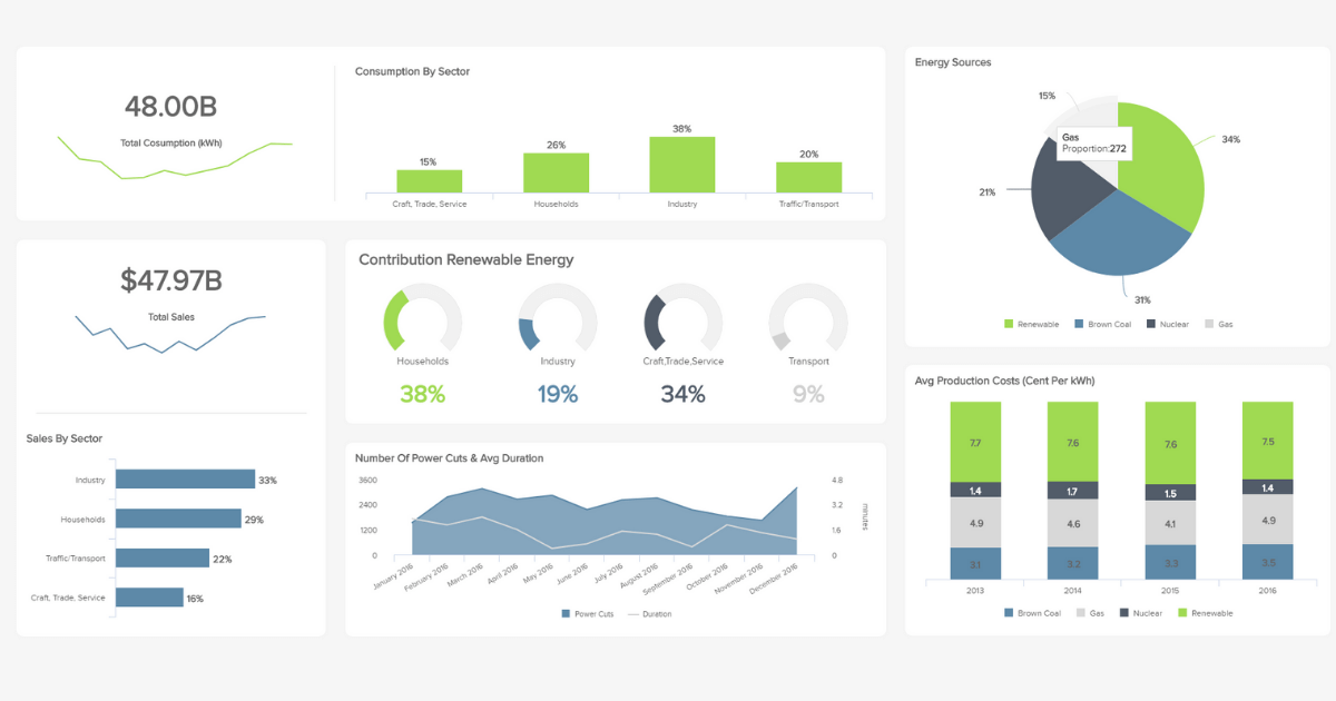Energy Dashboards Explore The Best Examples Amp Templates