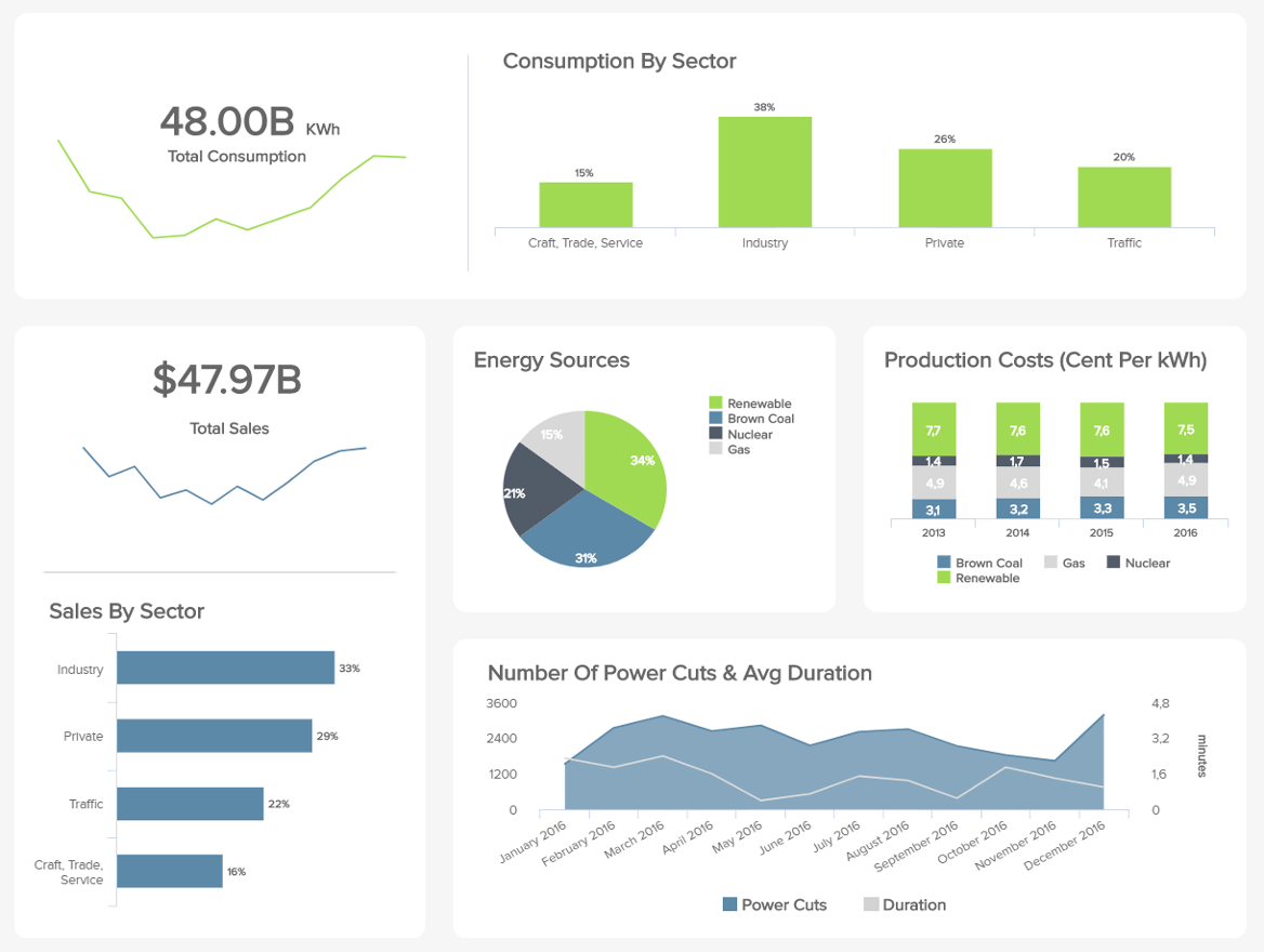 Energy Dashboards Explore The Best Examples Templates - Operations dashboard template
