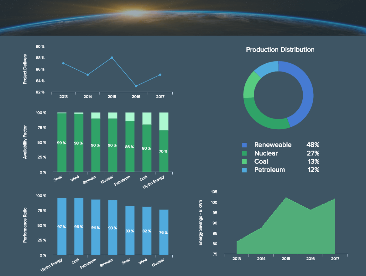 operatives Energie Dashboard