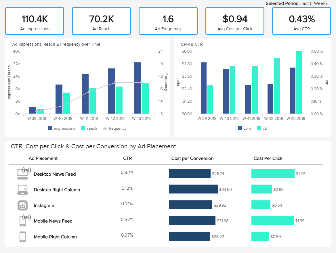 example marketing dashboard created from Facebook Ads data with datapine