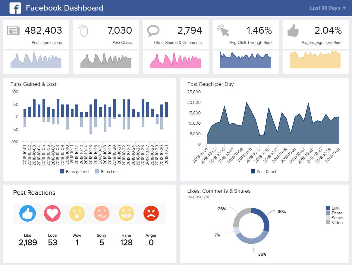 example marketing dashboard created from Facebook Posts data with datapine