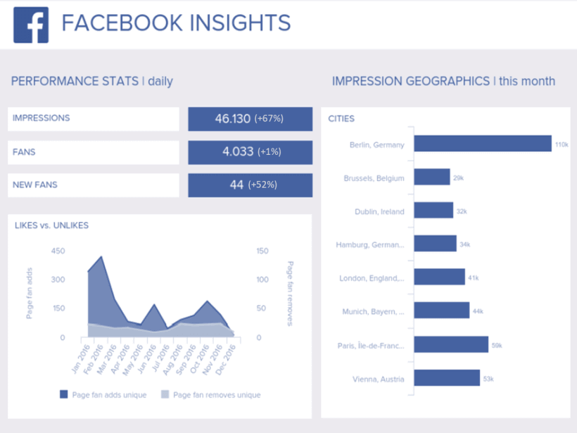 example marketing dashboard created from Facebook Insights data with datapine