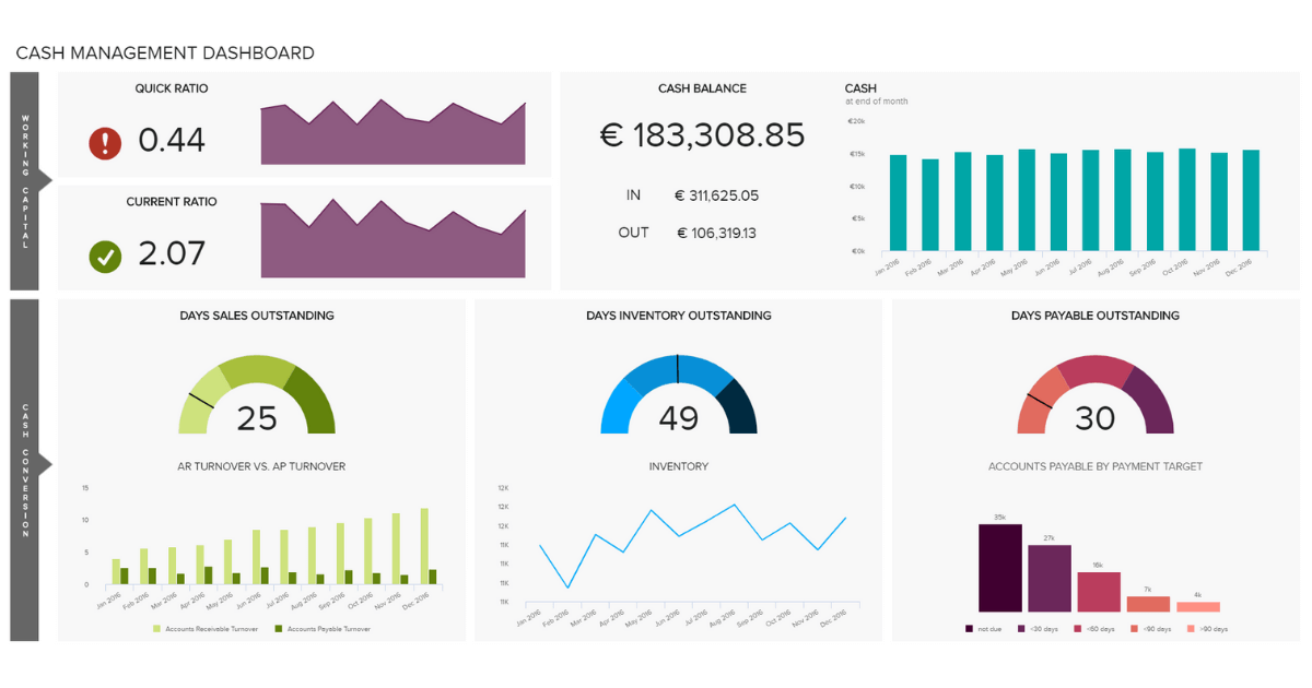 Financial Dashboards - Examples & Templates To Achieve Your