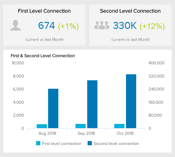 data visualizations illustrating the development of first and second level connections on linkedin