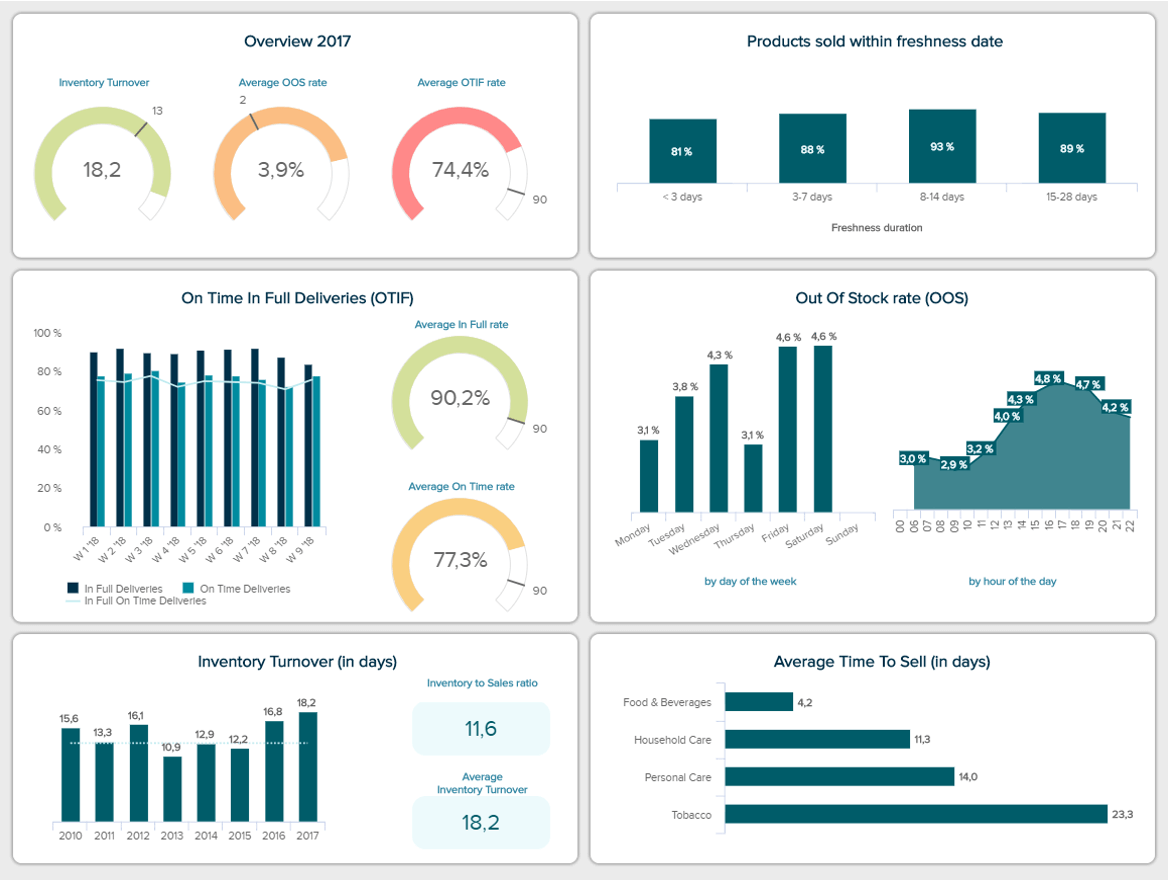 FMCG Dashboards Explore The Best Examples Templates - Customer dashboard template
