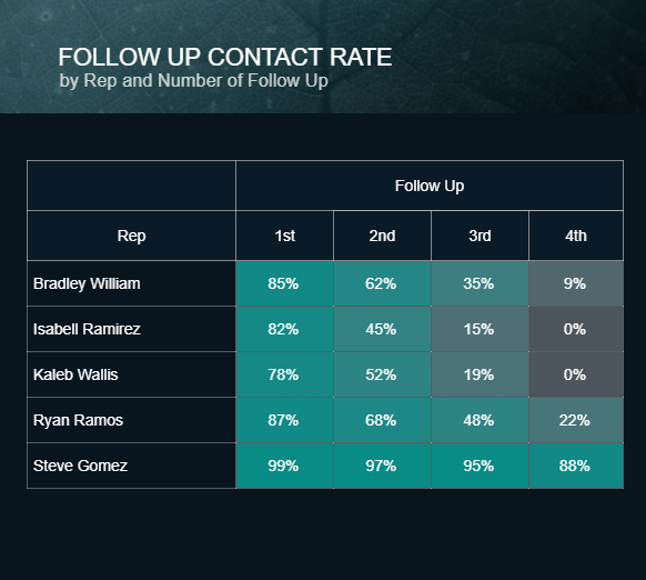 table chart of the follow-up contact rate for different sales assistants