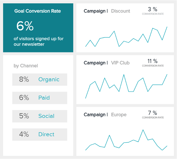 charts displaying goal conversion rates over time per marketing channel and campaign