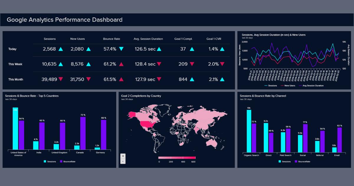 Google Analytics Dashboards - Explore Custom Templates