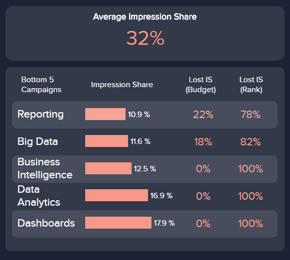 chart showing the impression share for different Google AdWords display campaigns