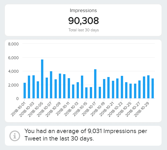 charts showing the average amount of impressions on twitter per day