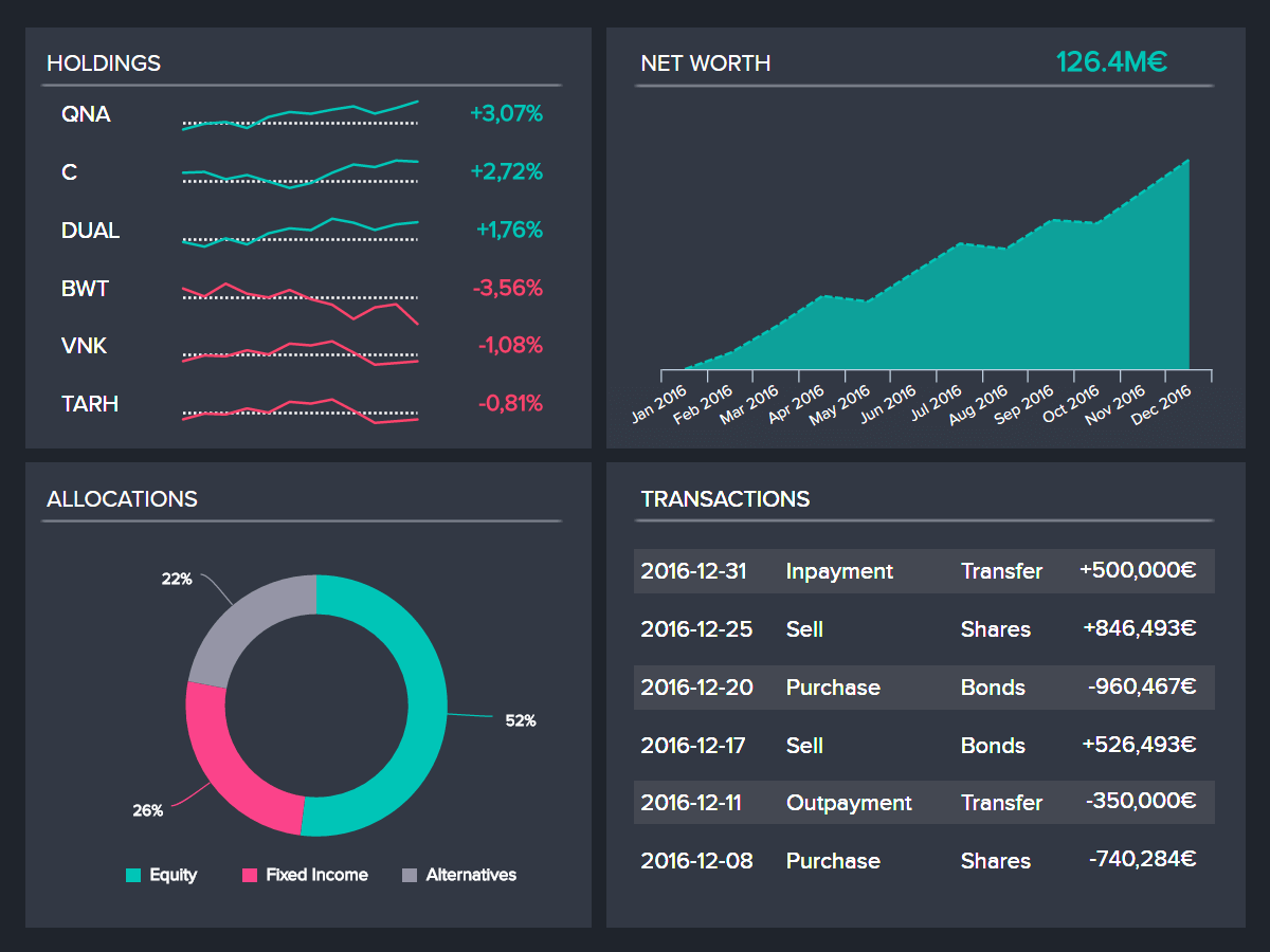 Real Time Dashboards - Explore 35+ Great Live Dashboard Examples