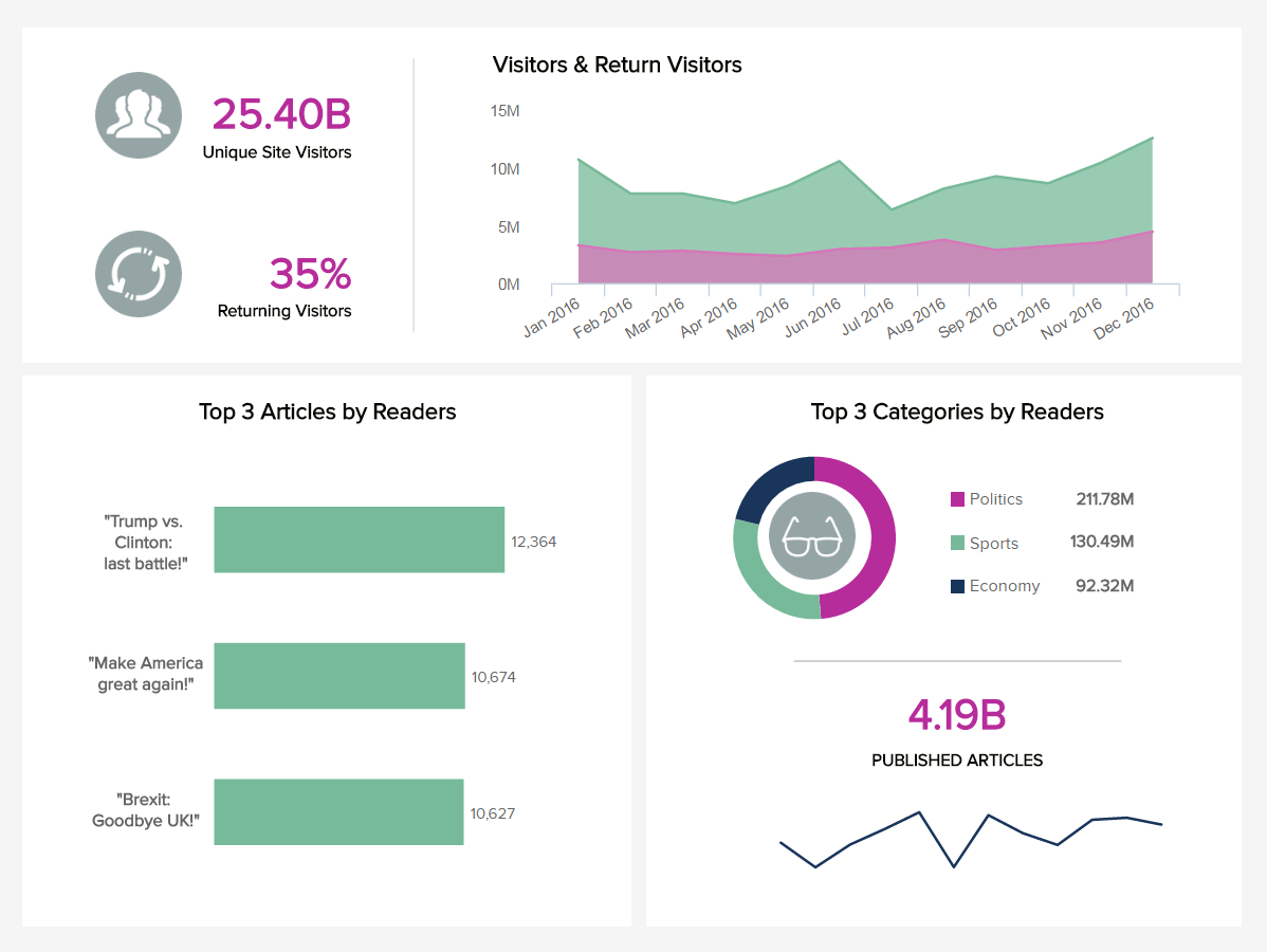 Online Publisher Dashboard