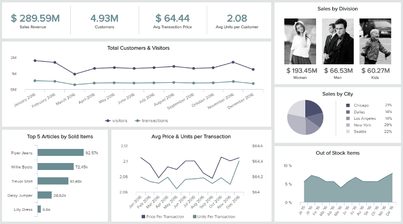 retail analytics dashboard example: retail store dashboard