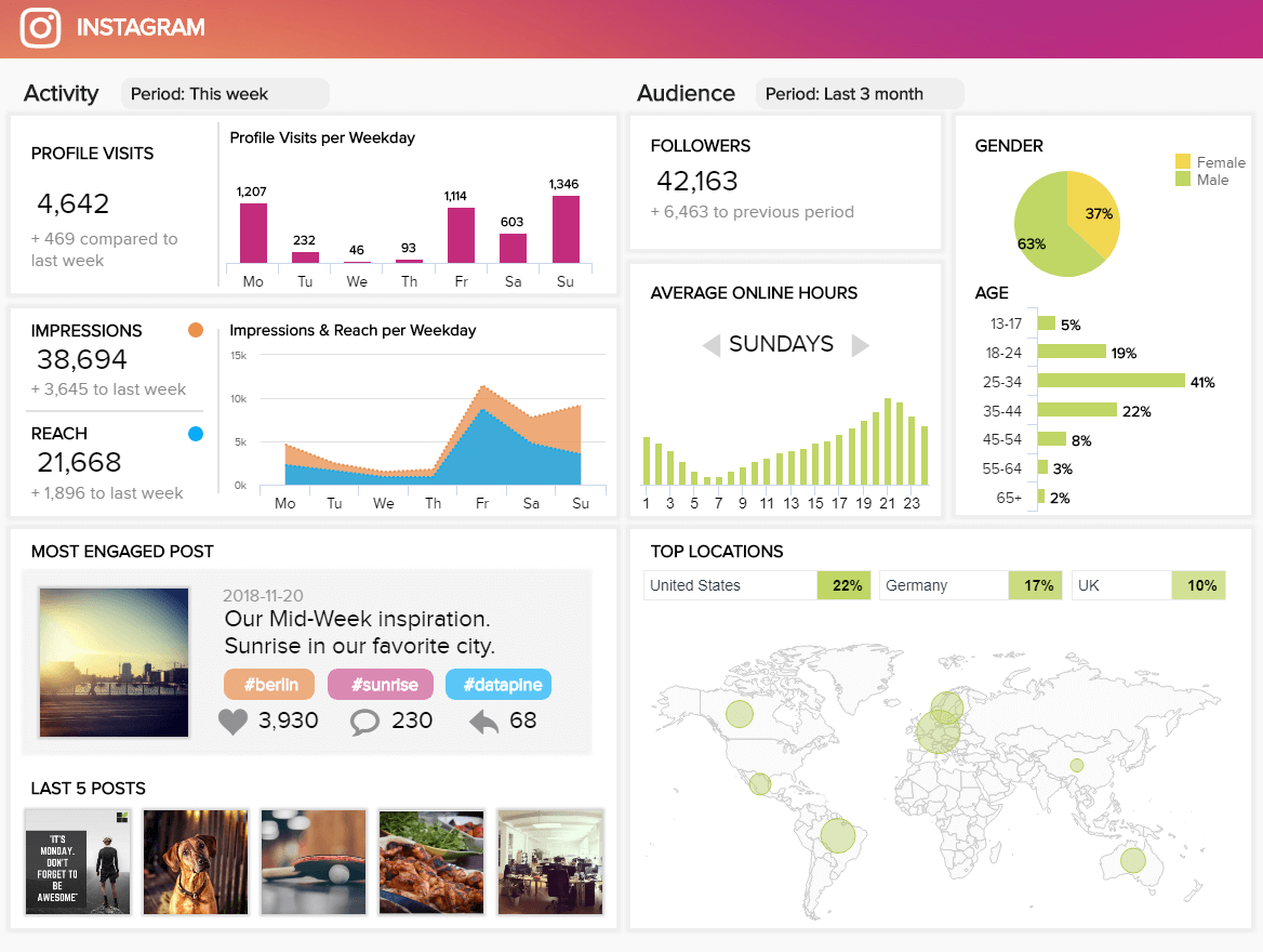 example Instagram dashboard with advanced Instagram Analytics