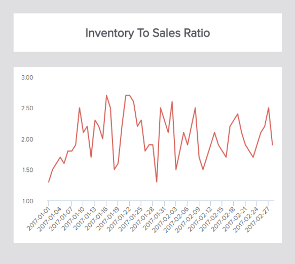 line chart showing the inventory to sales ratio over time