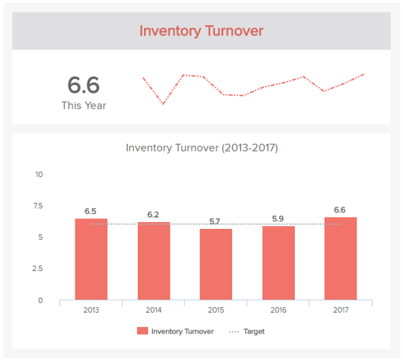 data visualization of the logistics KPI inventory turnover