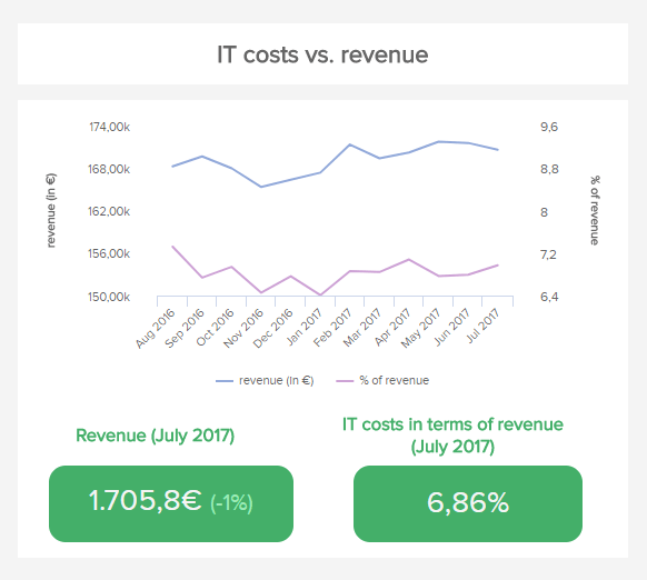 line charts showing the IT costs and revenue per month