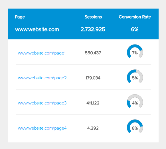 charts displaying landing page conversion rates