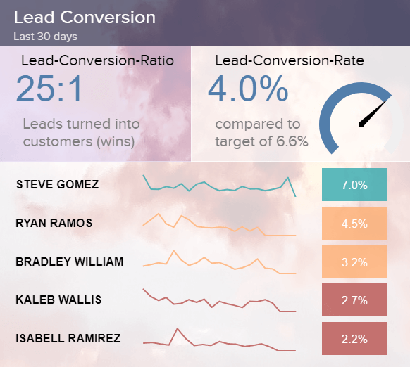 visual Salesforce KPI example: Lead Conversion Rate