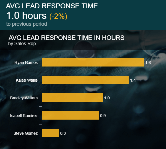 visual example of one of the most important Salesforce KPIs: the Lead Response Time