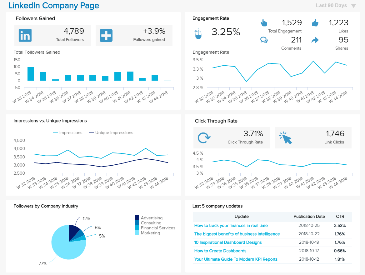 Linkedin Dashboards Explore The Best Examples Templates