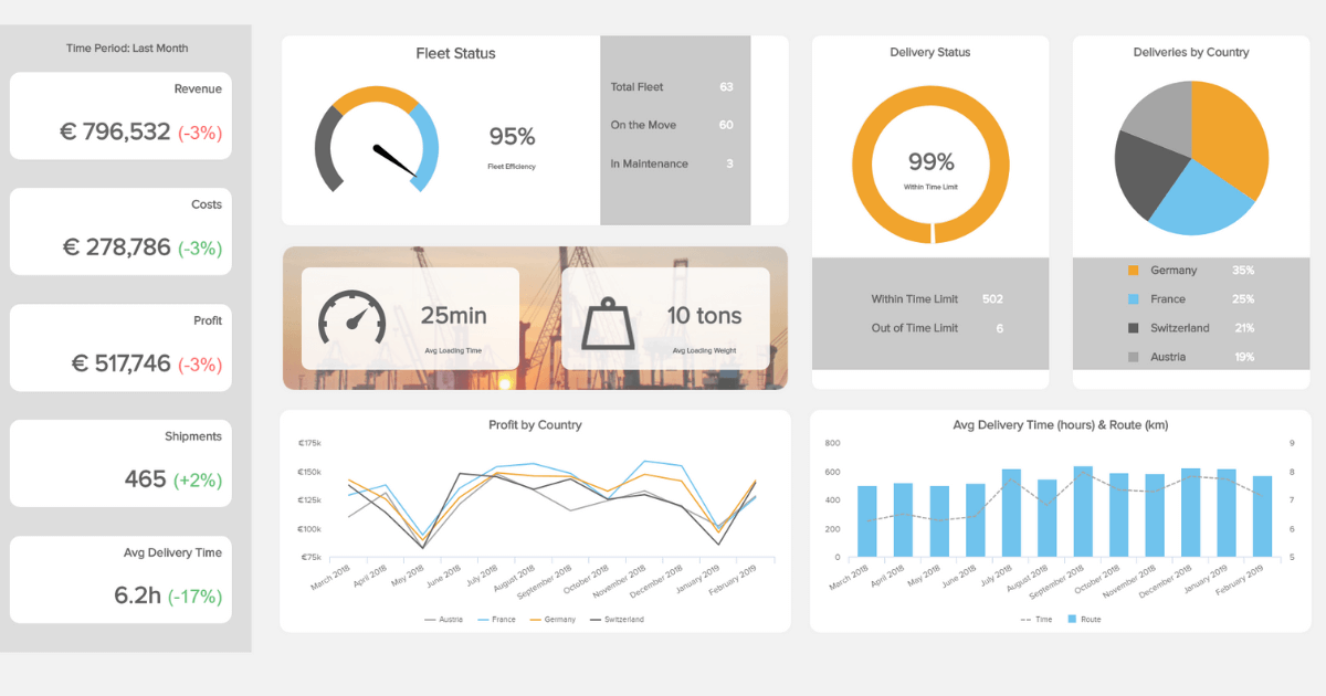 Logistics Dashboards - Templates & Examples For Warehouses etc