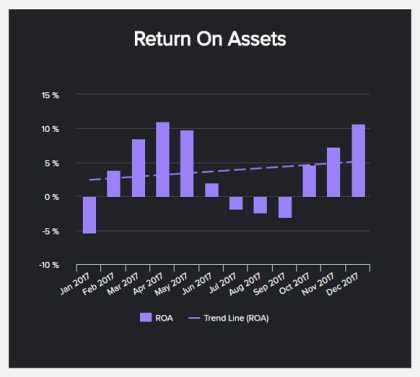 manufacturing analytics KPI example: return on assets