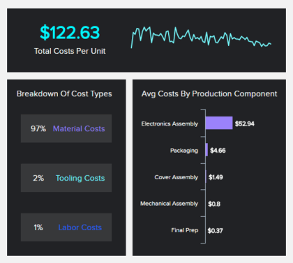 manfacturing analytics KPI example: production costs