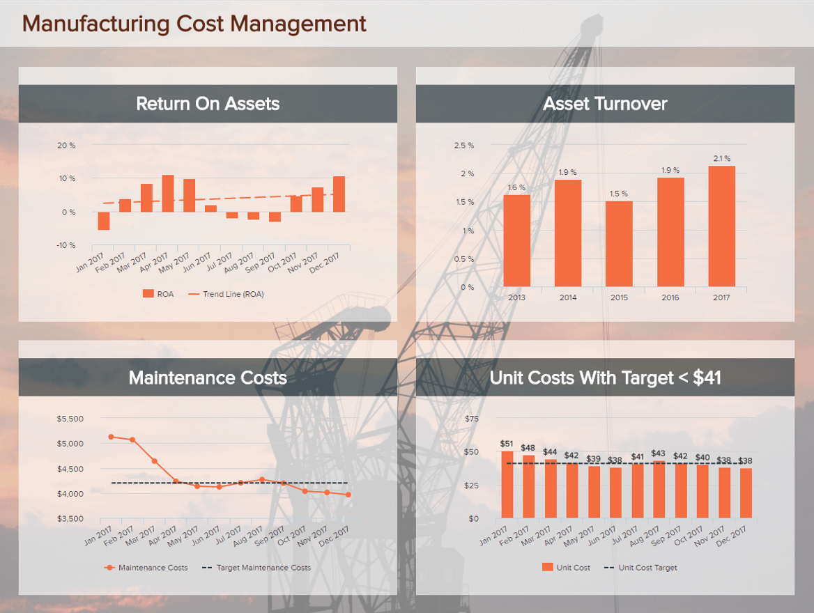 manufacturing cost management dashboard