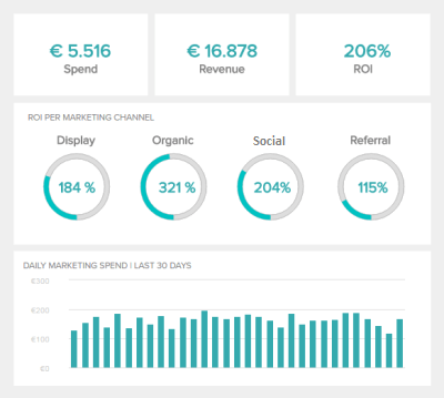 example marketing KPI created with datapine