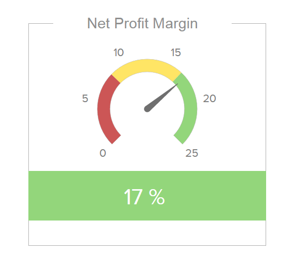 gauge chart displaying net profit margin percentage