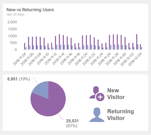 chart showing new and returning users for the last 30 days