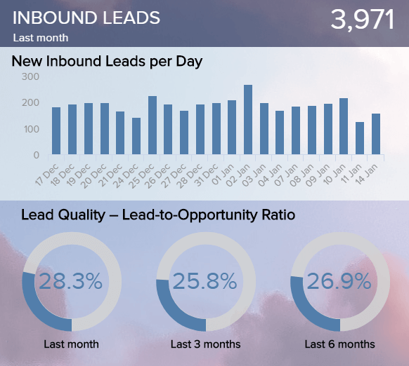 chart of an important Salesforce KPI: number of inbound leads