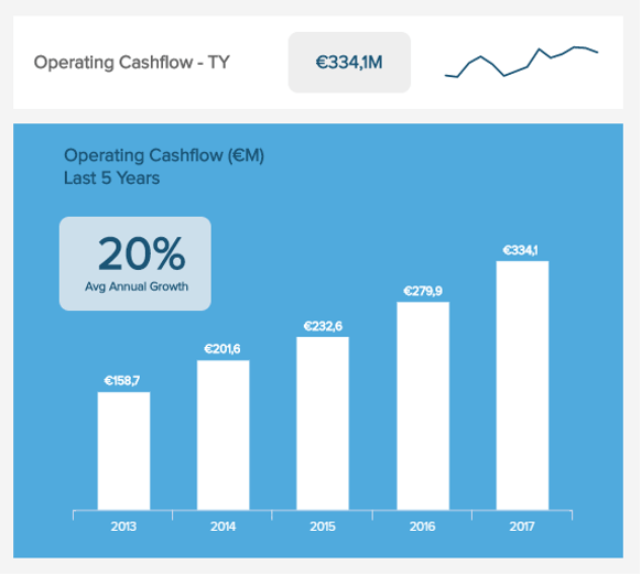 visuelles Energie KPI Beispiel zum Operating Cash Flow (OCF)