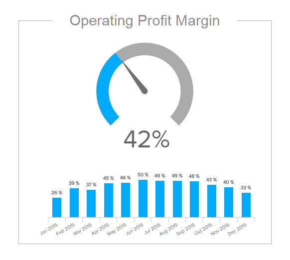 column Chart & gauge chart illustrating the financial KPI operating profit margin percentage